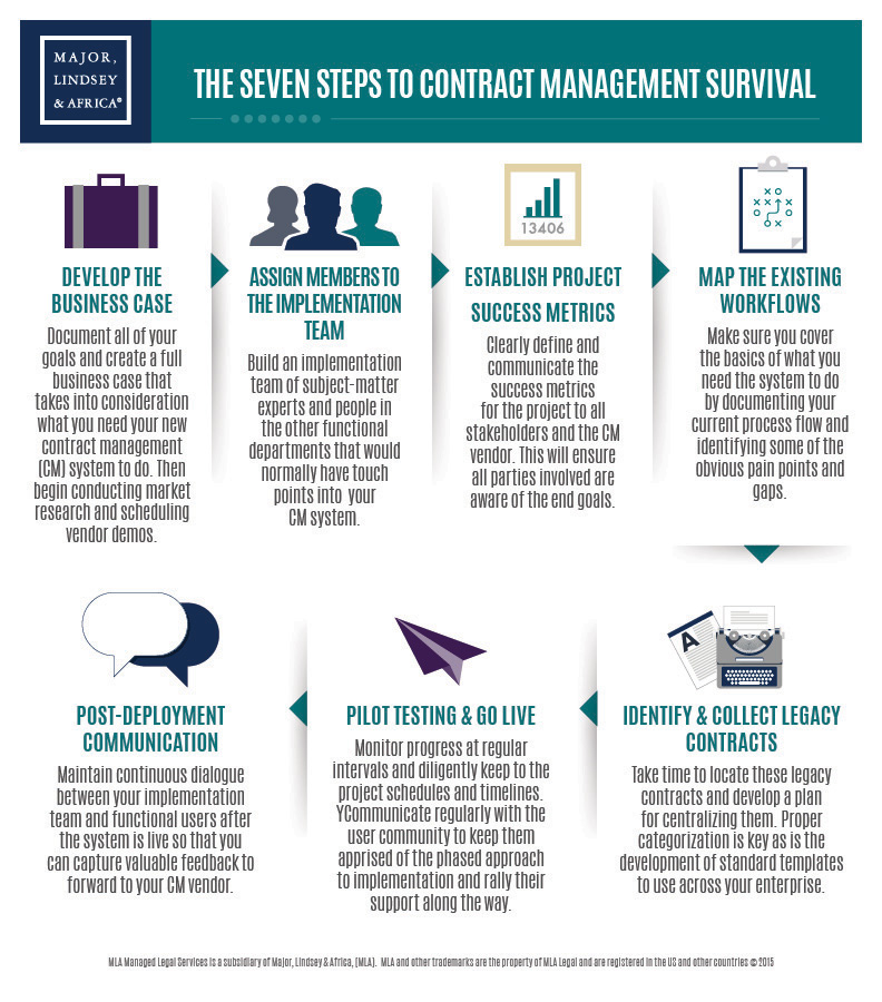 The Seven Steps to Contract Management Survival