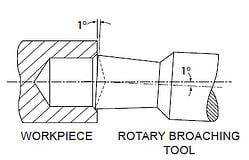 Rotary Broaching: the fast and easy way to drill a square hole