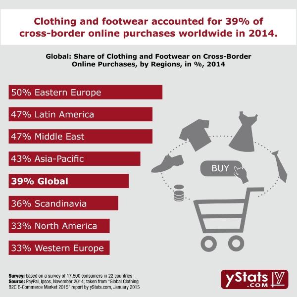 business to consumer e commerce pdf