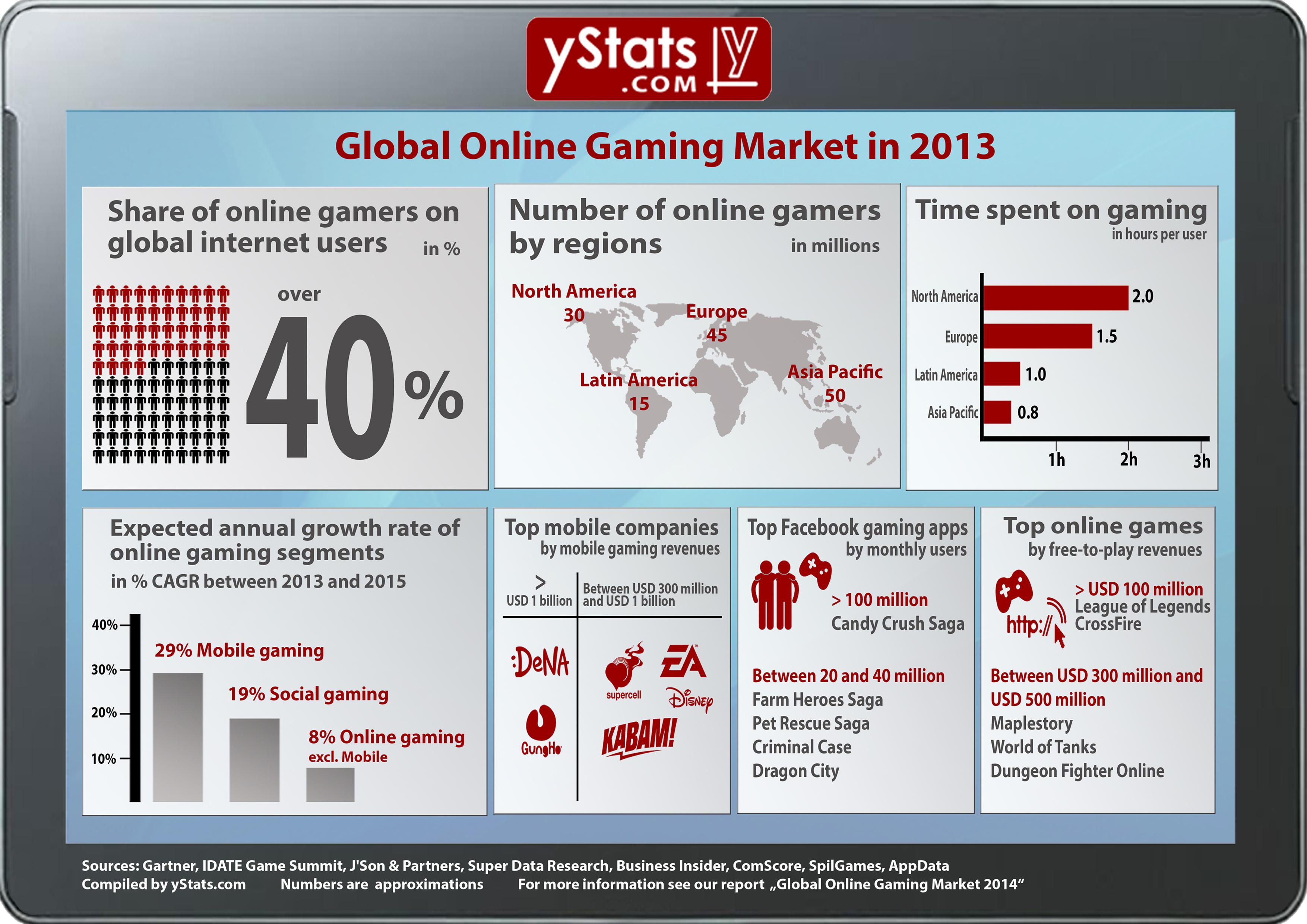 Online gambling statistics 2013 casino tycoon movie