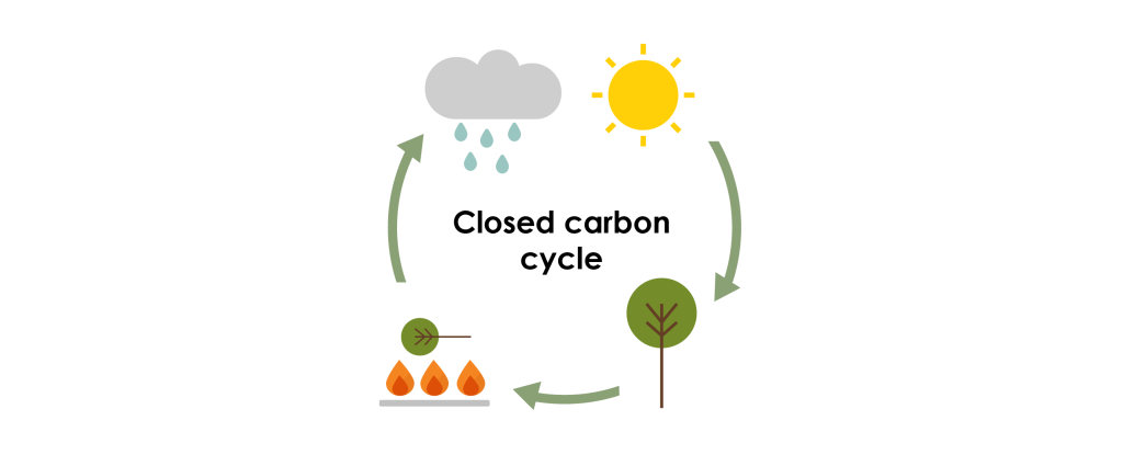 closed carbon cycle diagram for shaw renewables website-01