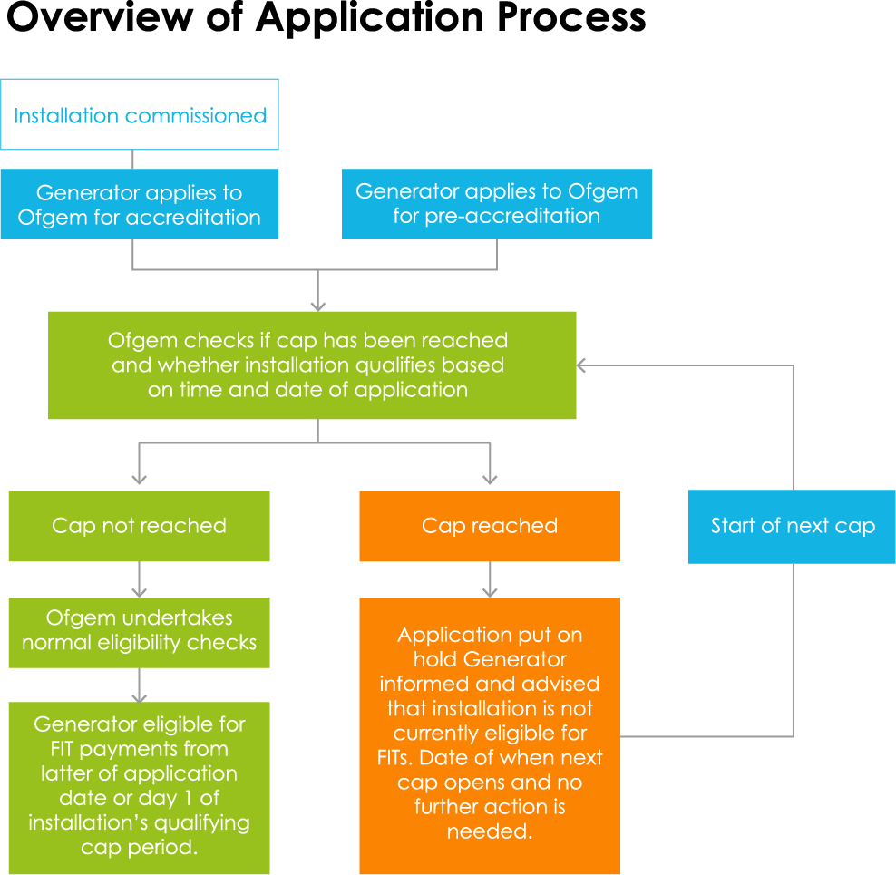 over-view-of-FIT-application-process