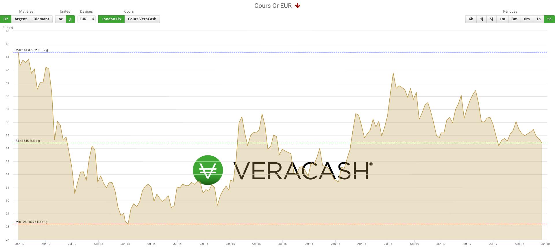 VeraCash : Cours de l'or sur 5 ans