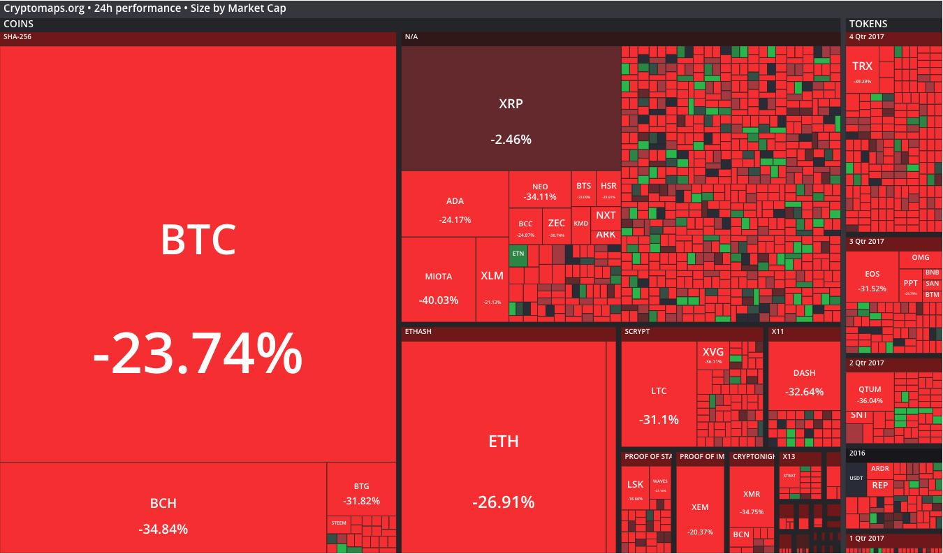 Marché des transactions crypto monnaies au 22 décembre 2017