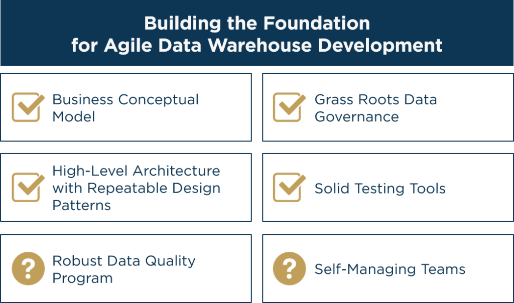 How to Test for a Best-In-Class Agile Data Warehouse Environment