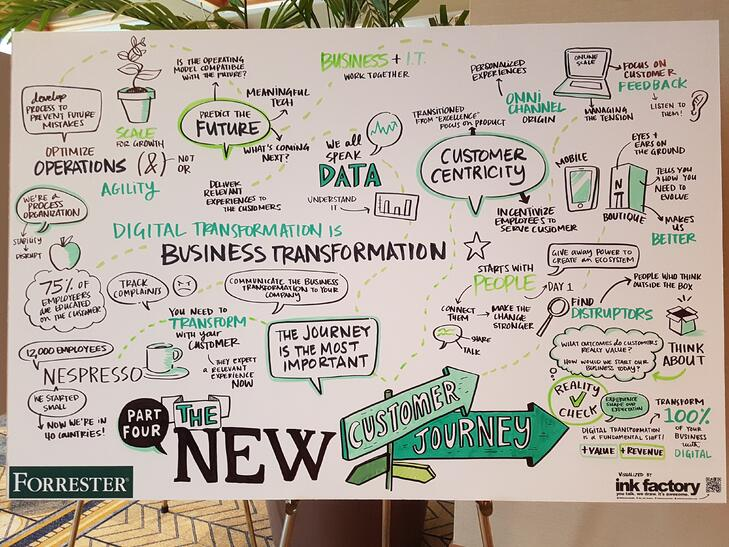 Top Lessons from Forrester's Digital Transformation Summit