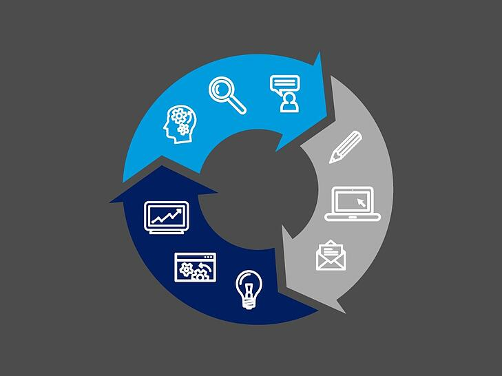 Process Modeling: Key to Agile Requirements Success