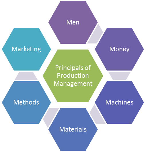 production mgmt The master of science in management and engineering in production systems is  a unique program conducted as a combination of two.