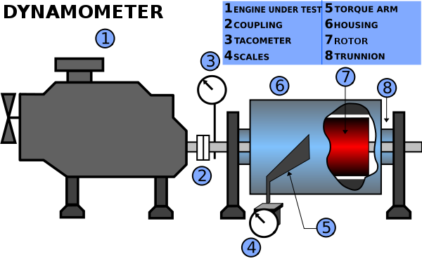 Dynamometer Horsepower Measurement : What is a dynamometer and how does it work