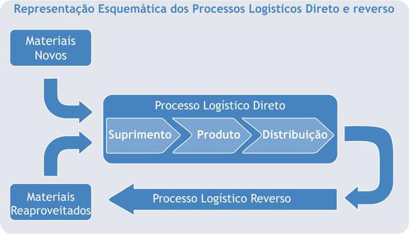 A logística reversa e a sustentabilidade ambiental nas organizações 5