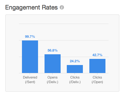 hubspot-email-engagement-rates