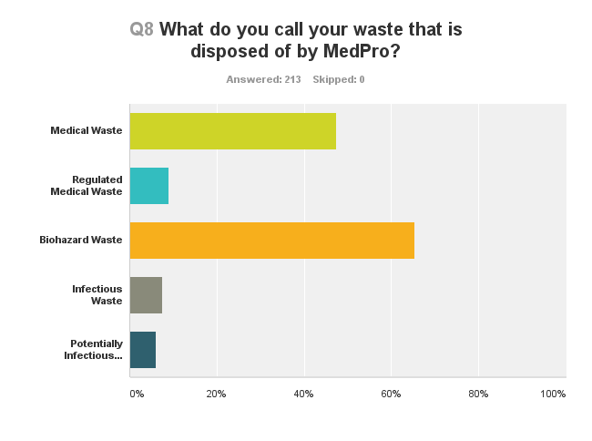 MedPro Survey Results Terms for Waste