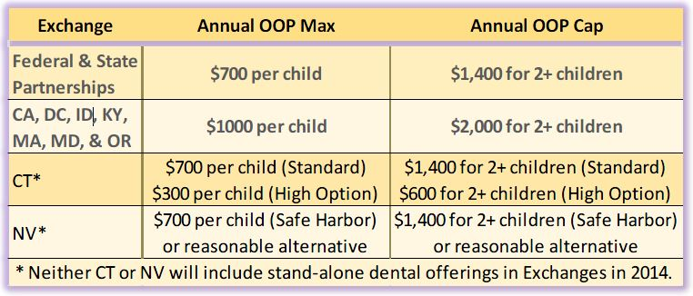 Insurance broker 39 s guide to 2015 maximum out of pocket limits for Solstice plus plan one