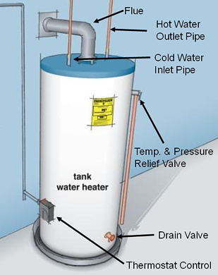 when should i replace my water heater. Black Bedroom Furniture Sets. Home Design Ideas