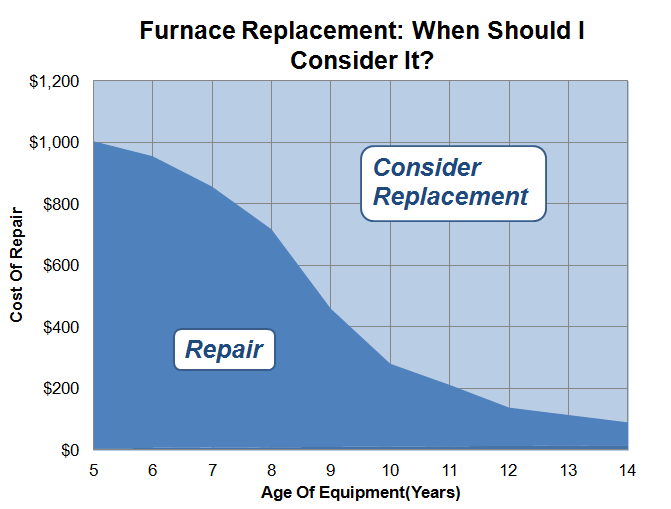 Image Result For Furnace Replacement Cost Estimate
