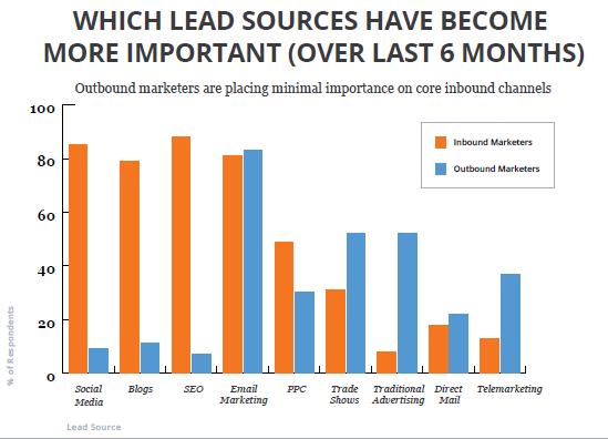 lead source marketing