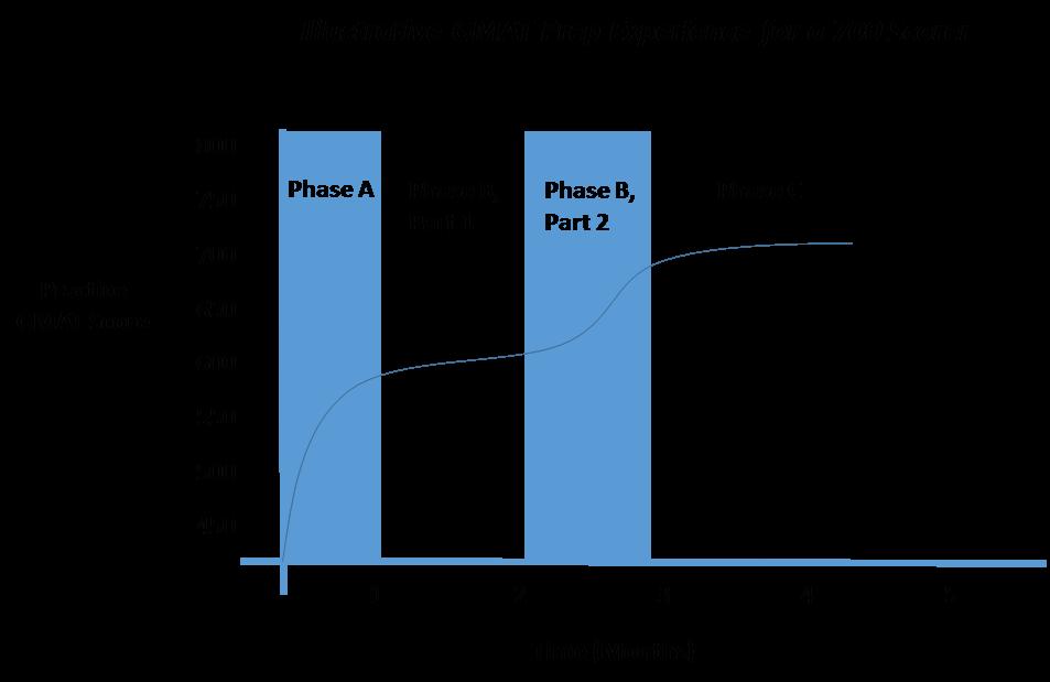 GMAT performance graph