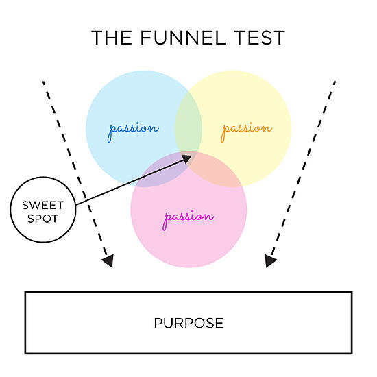 Funnel-Test-pupose
