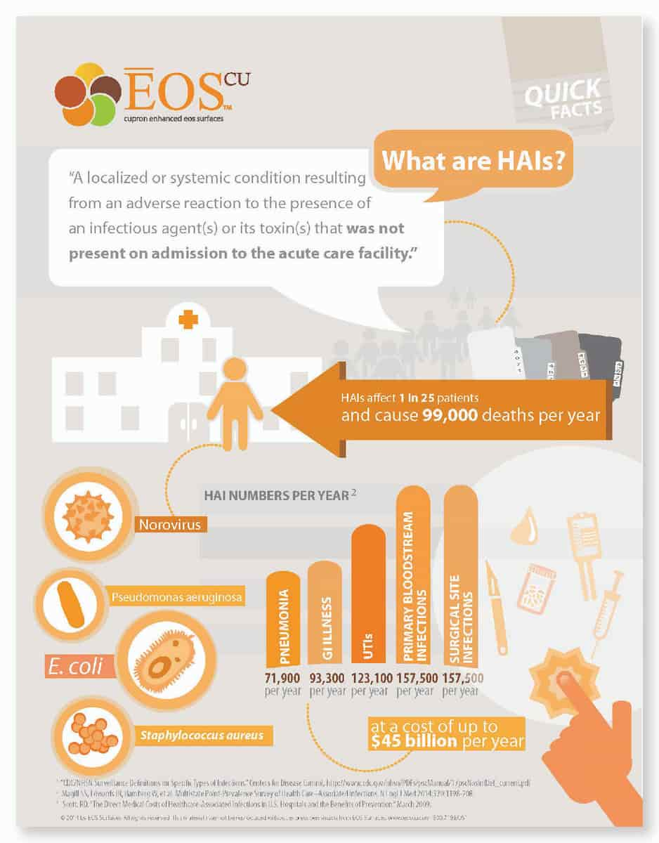 What are HAIs?