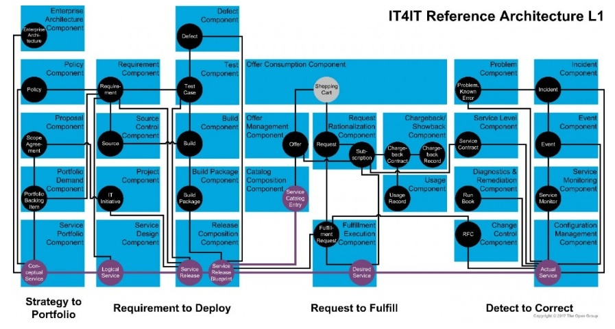 IT4IT reference architecture.jpg