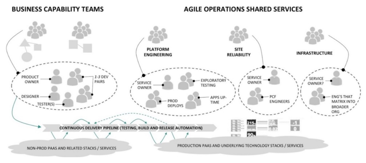 business capability teams and agile operations services.jpg
