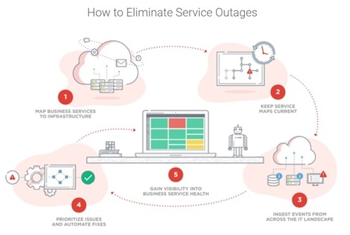 how to eliminate service outages.jpg