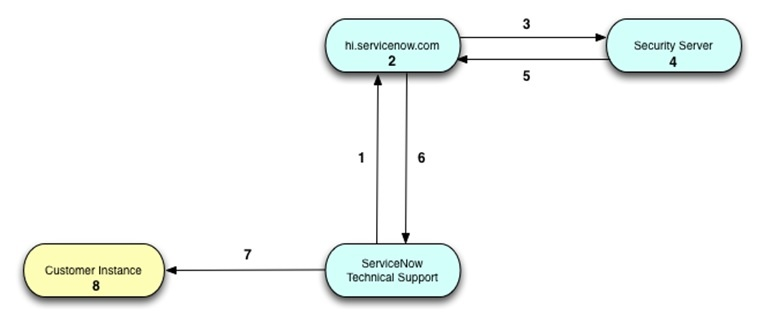 servicenow security operations-1.jpg