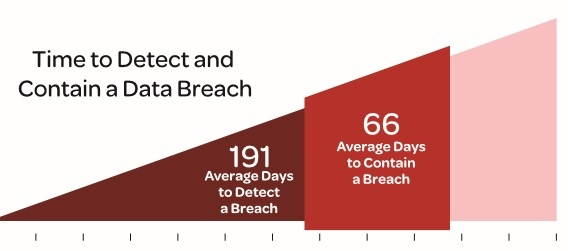 time to detec and contain a data breach.jpg