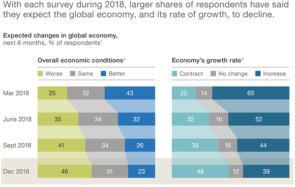 McKinsey Economic Outlook Survey