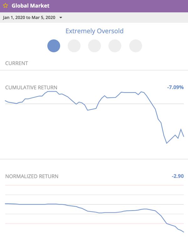 Global Market oversold