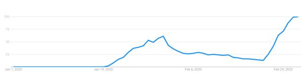 Goog trend ww
