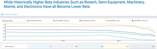 Higher beta going lower