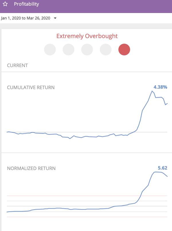 Profitability profile