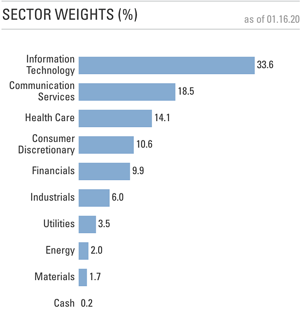 Sector HF weights
