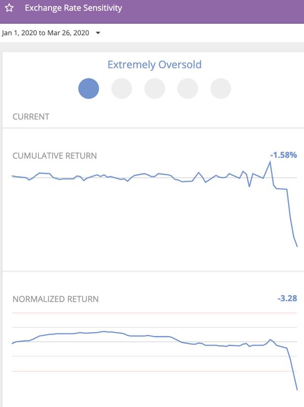 WW Exxchange rate profile