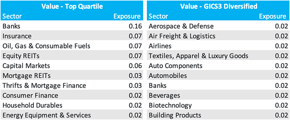 exposure diff table