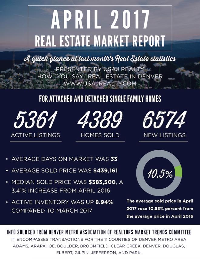 april denver market report usaj realty.png