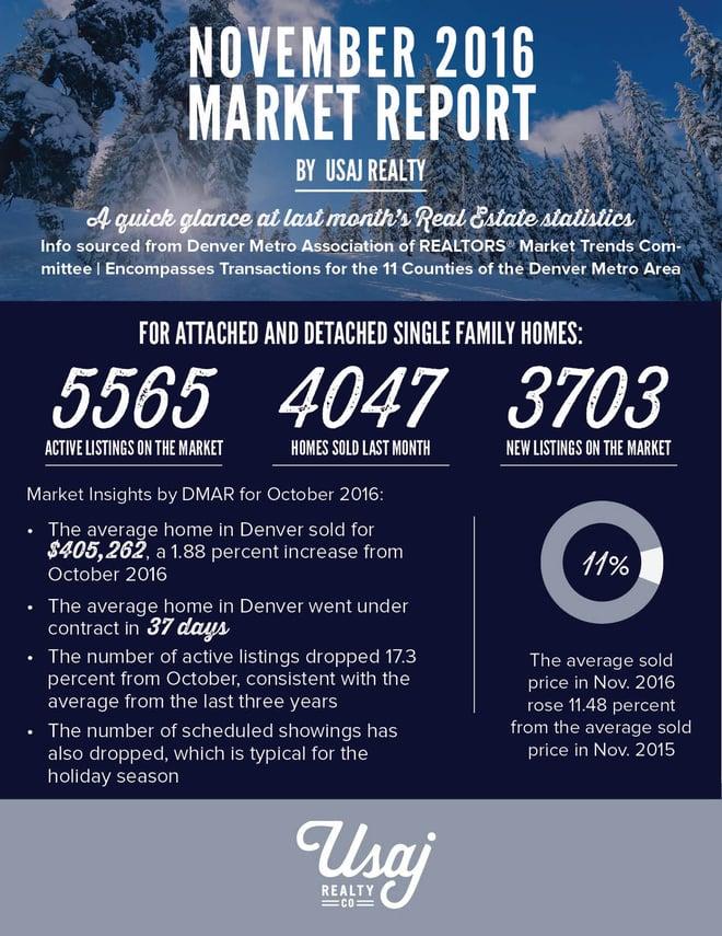 Denver's Market Report for November 2016