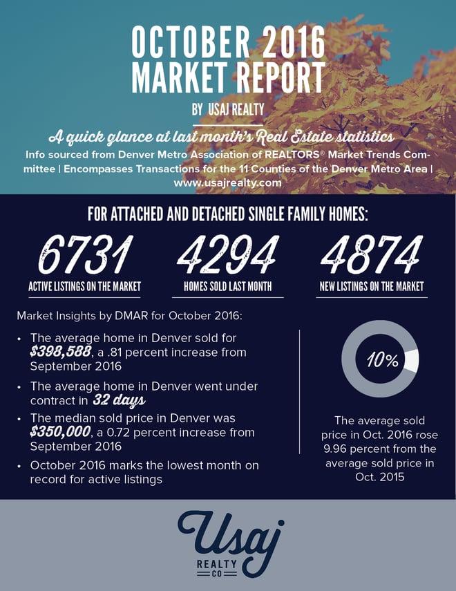 Denver's Market Report for October 2016