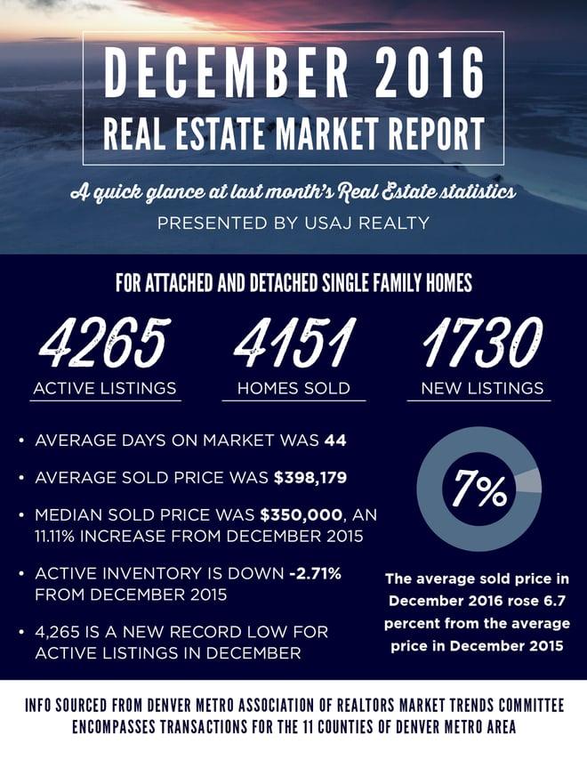 december 2016 Denver real estate market report