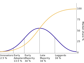 Diffusion_of_Innovation_Adopters_Curve