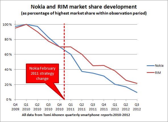 Nokia_and_Blackberry_Market_Share.png