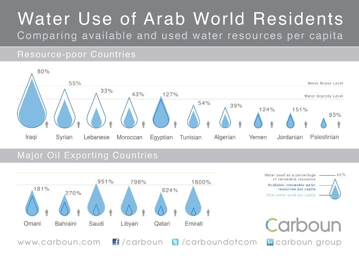 Green Prophet Infographic about Water in The Middle East