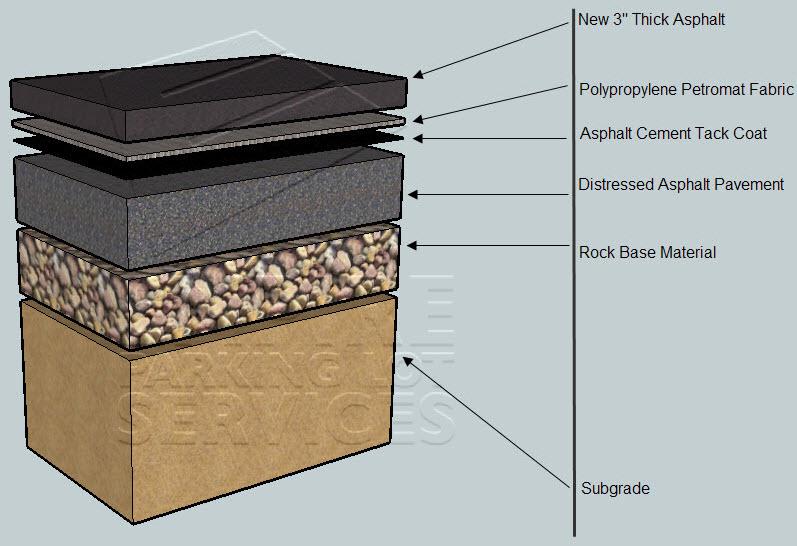 Petromat Overlay Repairs Quot A Visual Guide Quot