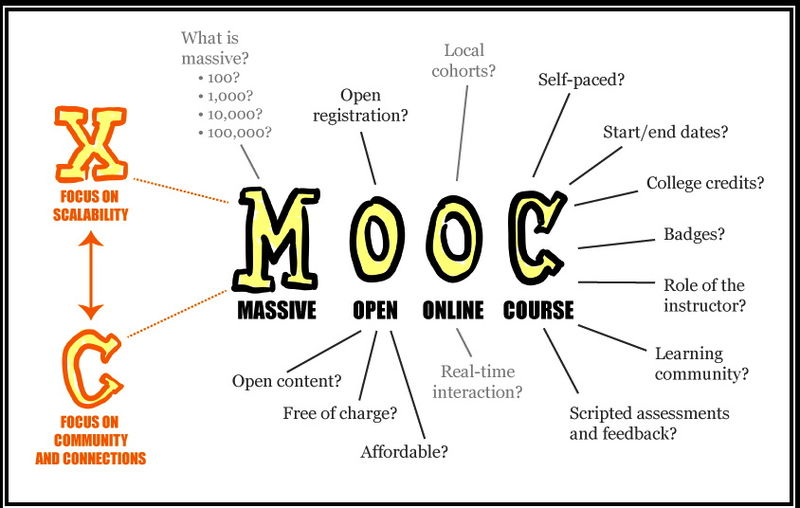 what is a mooc