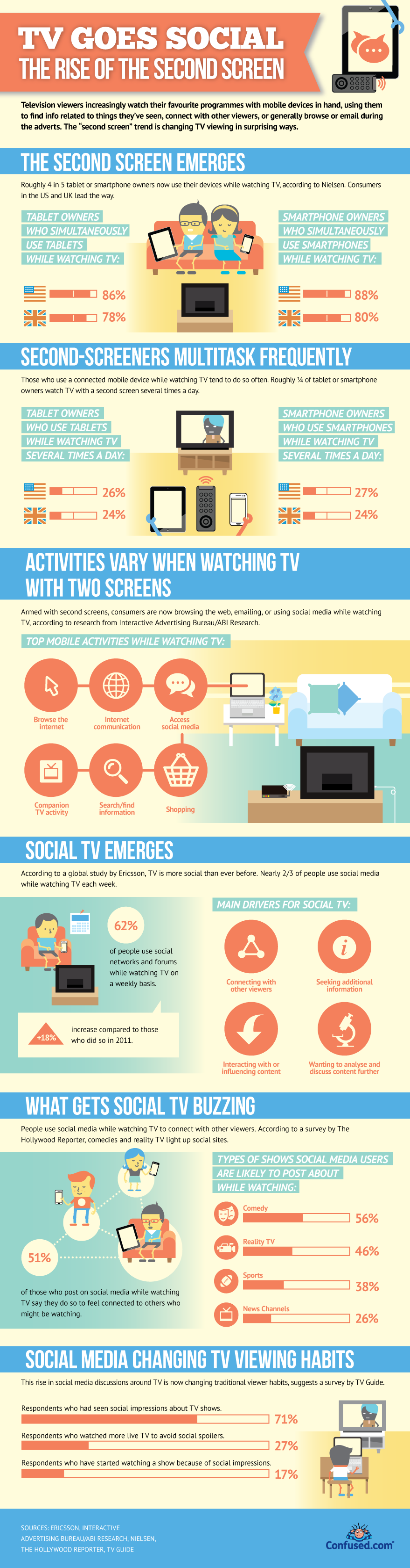 tv-goes-social-the-rise-of-the-second-screen
