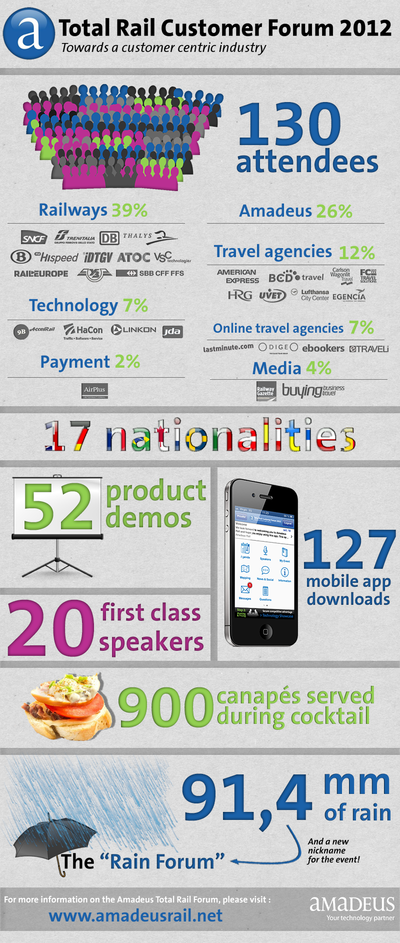 Amadeus Total Rail Forum 2012 Infographic