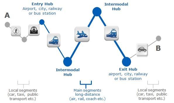 Amaedeus Rail Blog Multimodal Trip Management