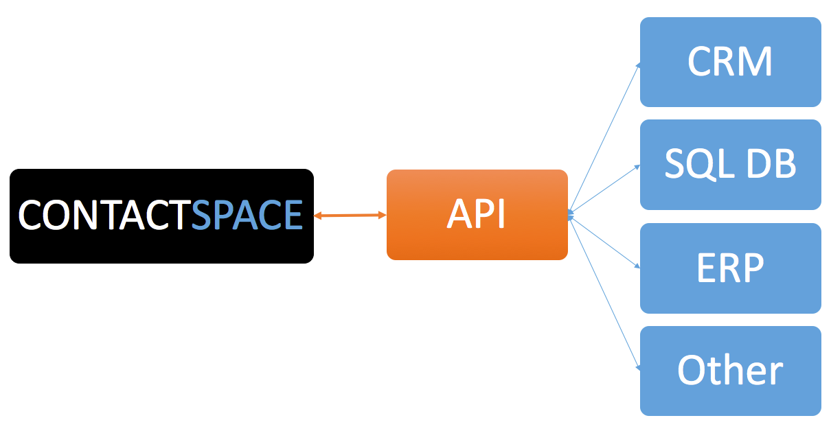 ContactSPACE API allows integration to most 3rd party solutions