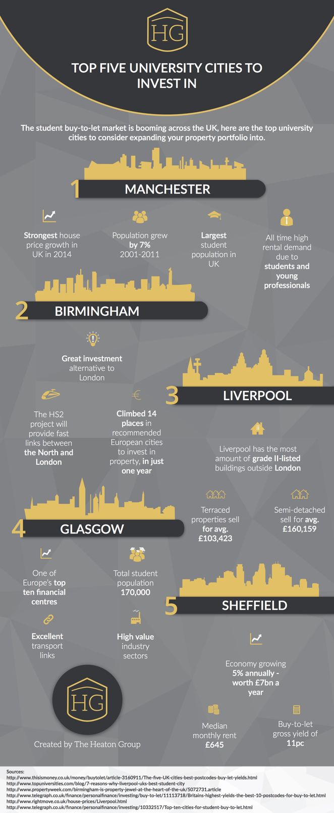 Top 5 University Cities to Invest In [INFOGRAPHIC]